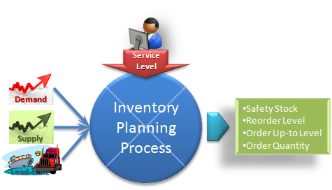 inventory planning What is inventory what is inventory planning what are inventory turns.